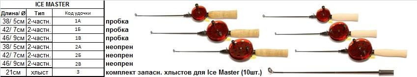 Удилище Ice Master 38см / шпуля 5 см / пробка